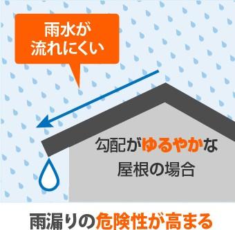 勾配がゆるやかな屋根の場合雨漏りの危険性が高まる