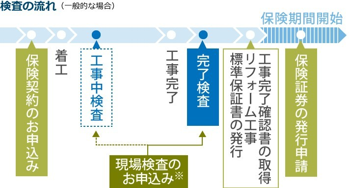 検査の流れ(一般的な場合)kashi-25